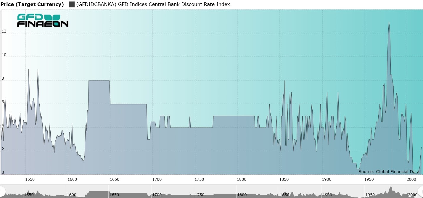 Central Bank Deposit Rate, 1522 to 2018