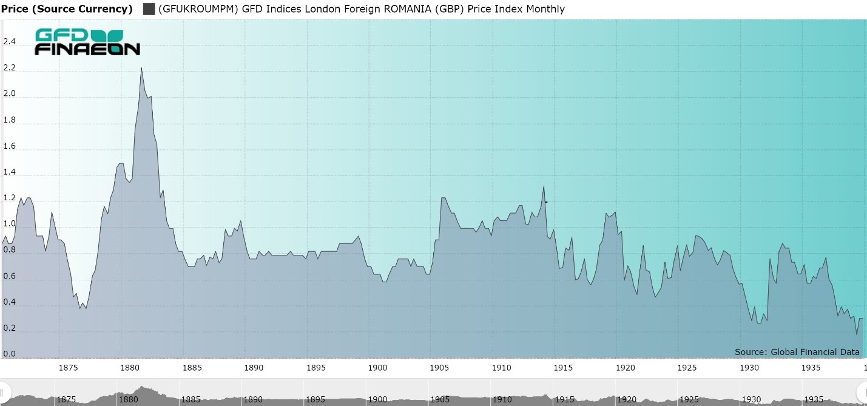 GFD Romania Stock Price Index, 1870 to 1940