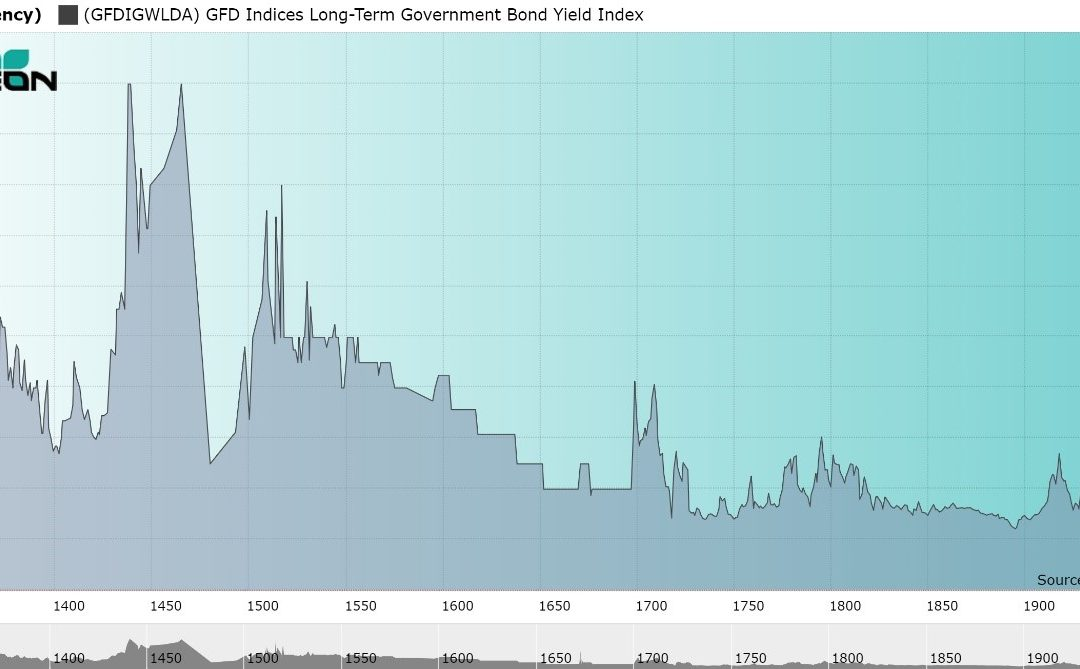 750 Years of Interest Rates