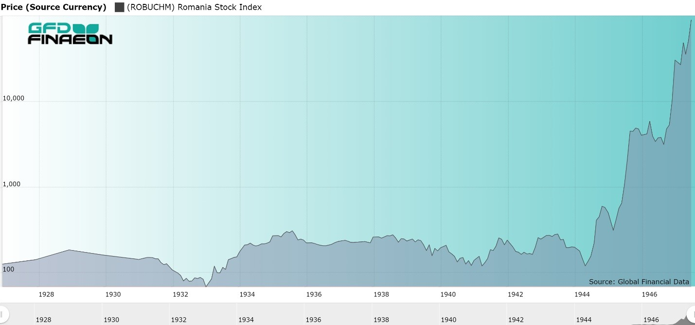 Bucharest Stock Exchange Index 1925 to 1947