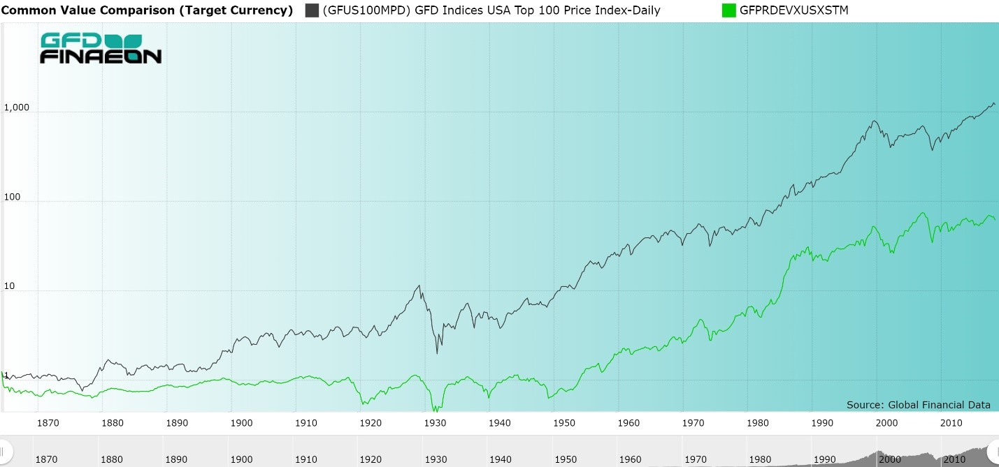USA-100 and World x/USA Price Indices, 1864 to 2018
